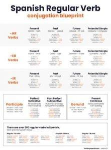 Spanish conjugation chart