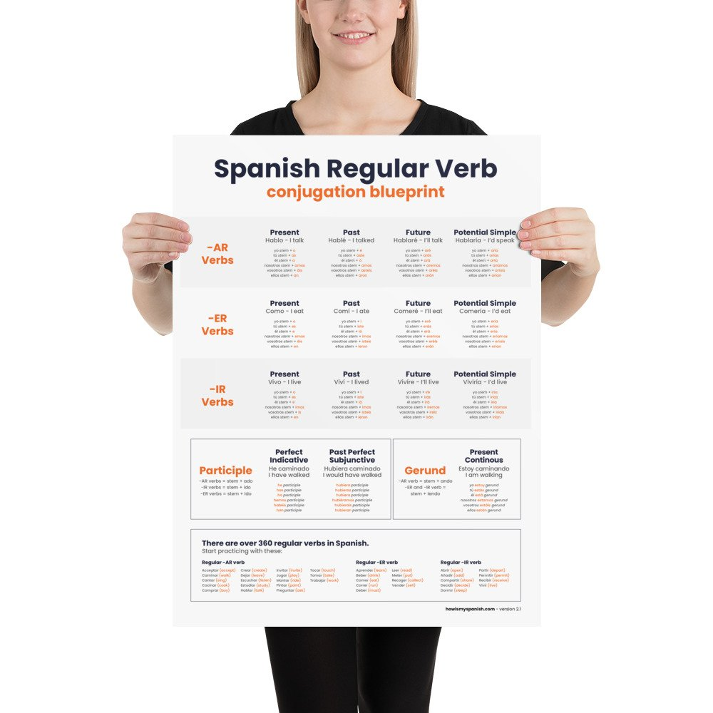 Spanish verb cheat sheet poster
