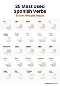 25 most used Spanish verbs